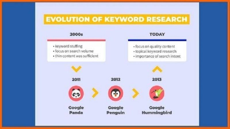 Evolution of the keyword Research