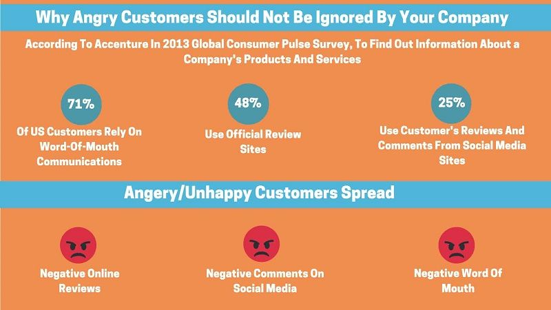 How Would You Deal With An Angry Customer?
