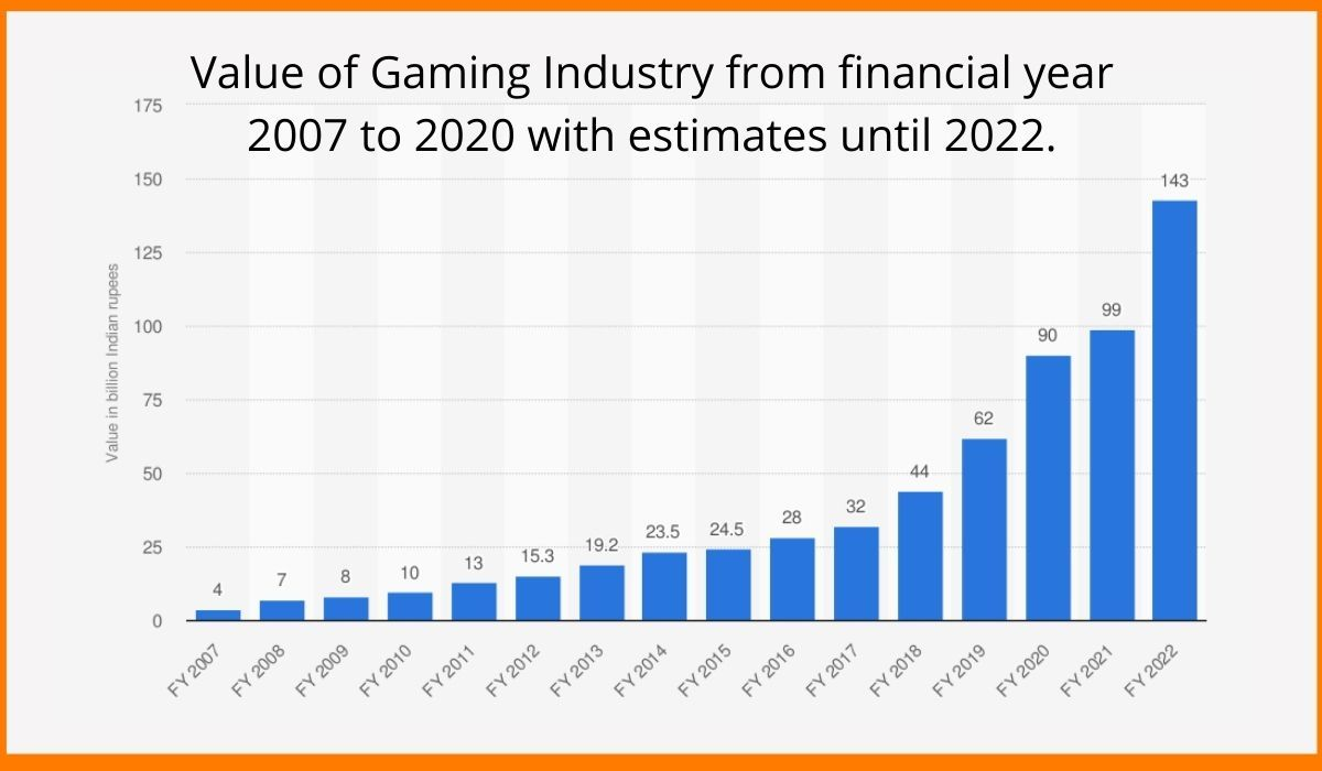 value of gaming companies from the financial year of 2007 to 2020 with estimates until 2022