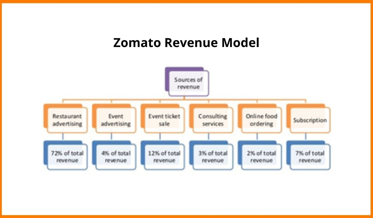 Zomato Revenue Model