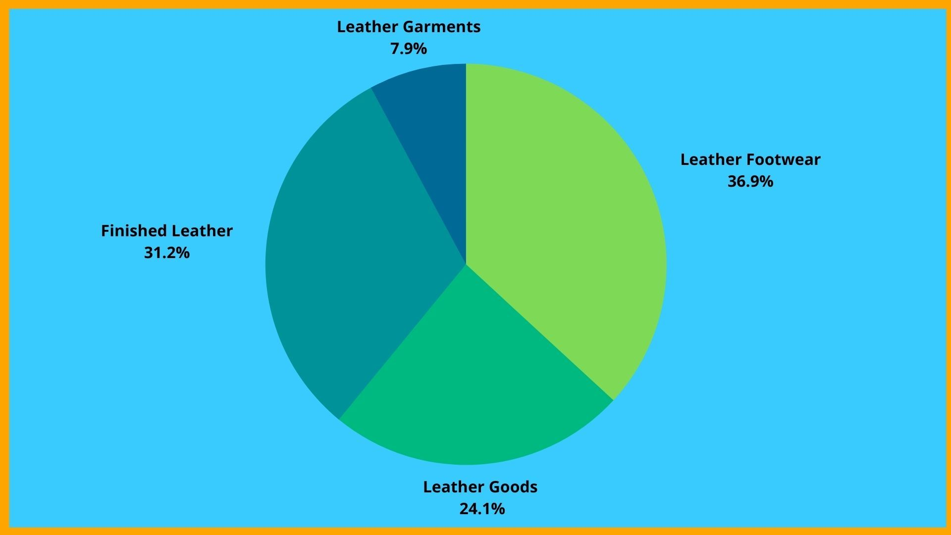 % Share of Leather & Leather Products By 2018-19