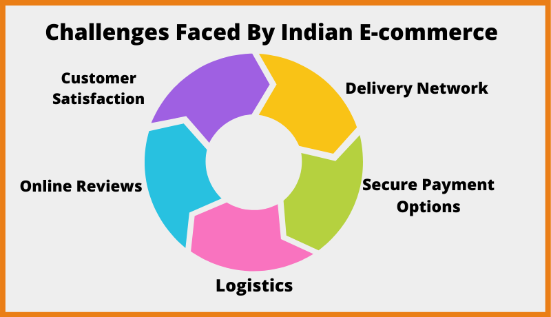 Challenges Faced By Indian E-commerce business