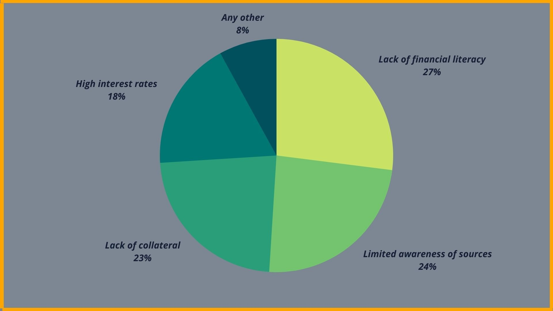 Challenges in accessing credit from the formal sector