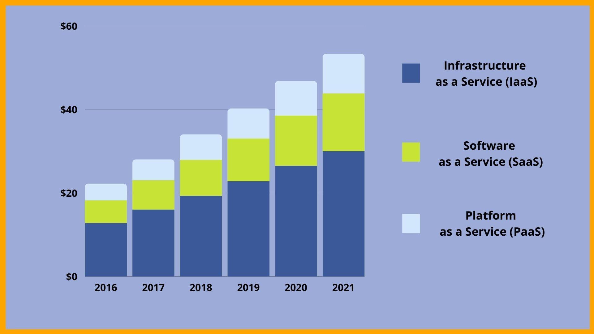 Cloud Computing ' As a Service' Revenue ( $ billion)