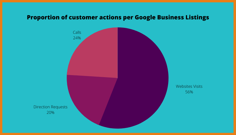 Customer Actions As Per Google My Business
