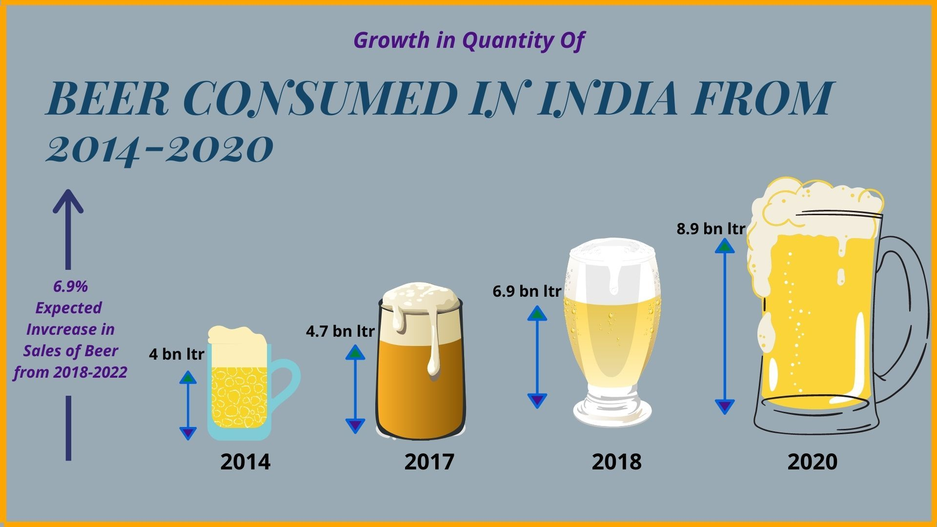 Demand of Beer Yearly