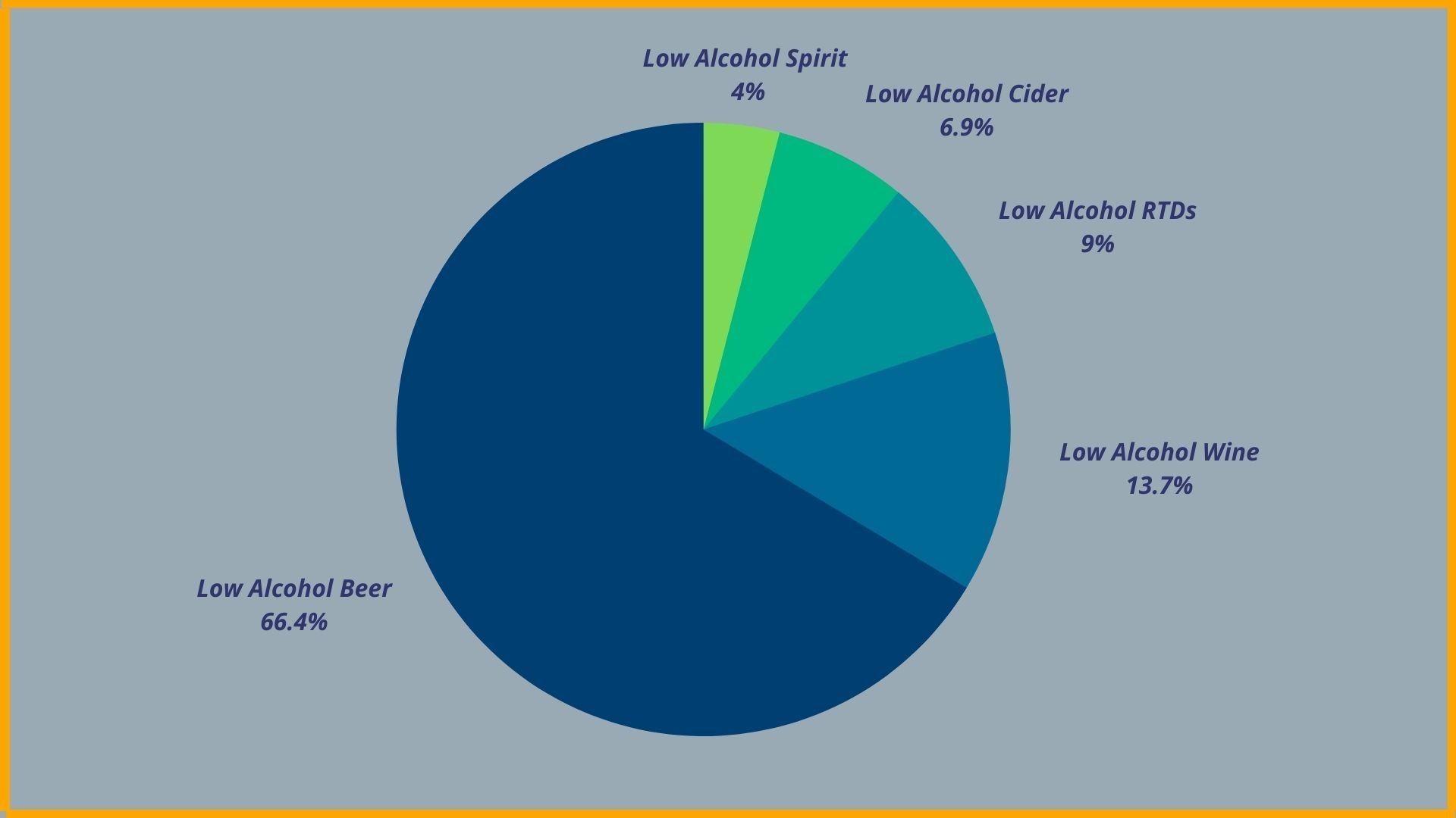 Distribution of Low Alcohol Beverages Market Worldwide