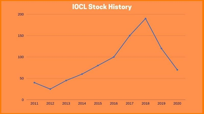 Indian Oil Corporation Stock history