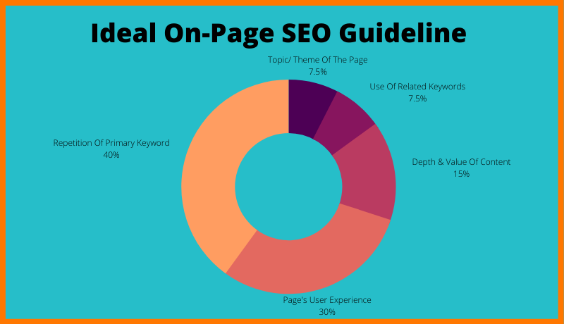 Ideal Onpage SEO Guidelines
