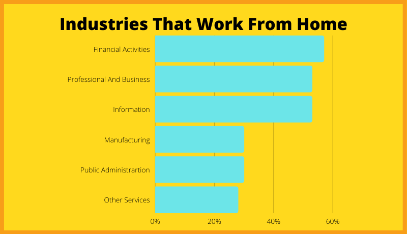 Industries That Work From Home