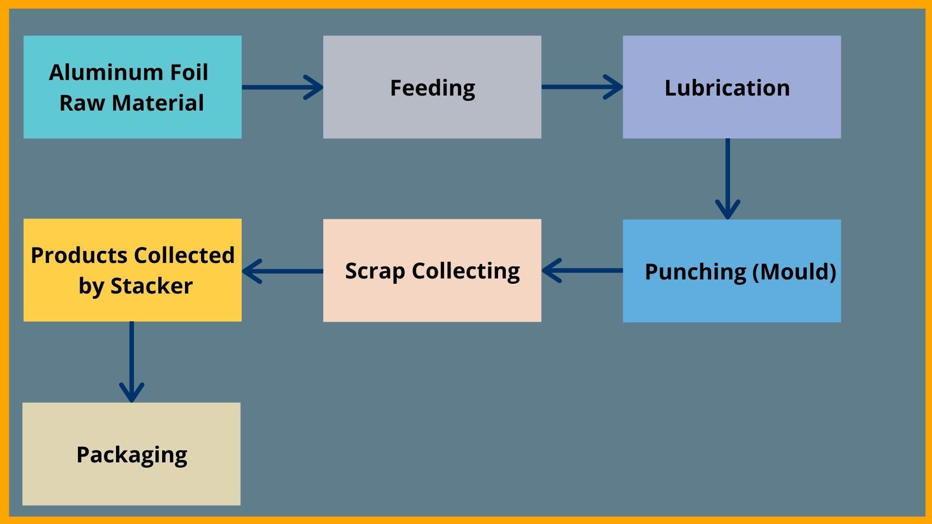 Machine Process ( Fully Automatic)