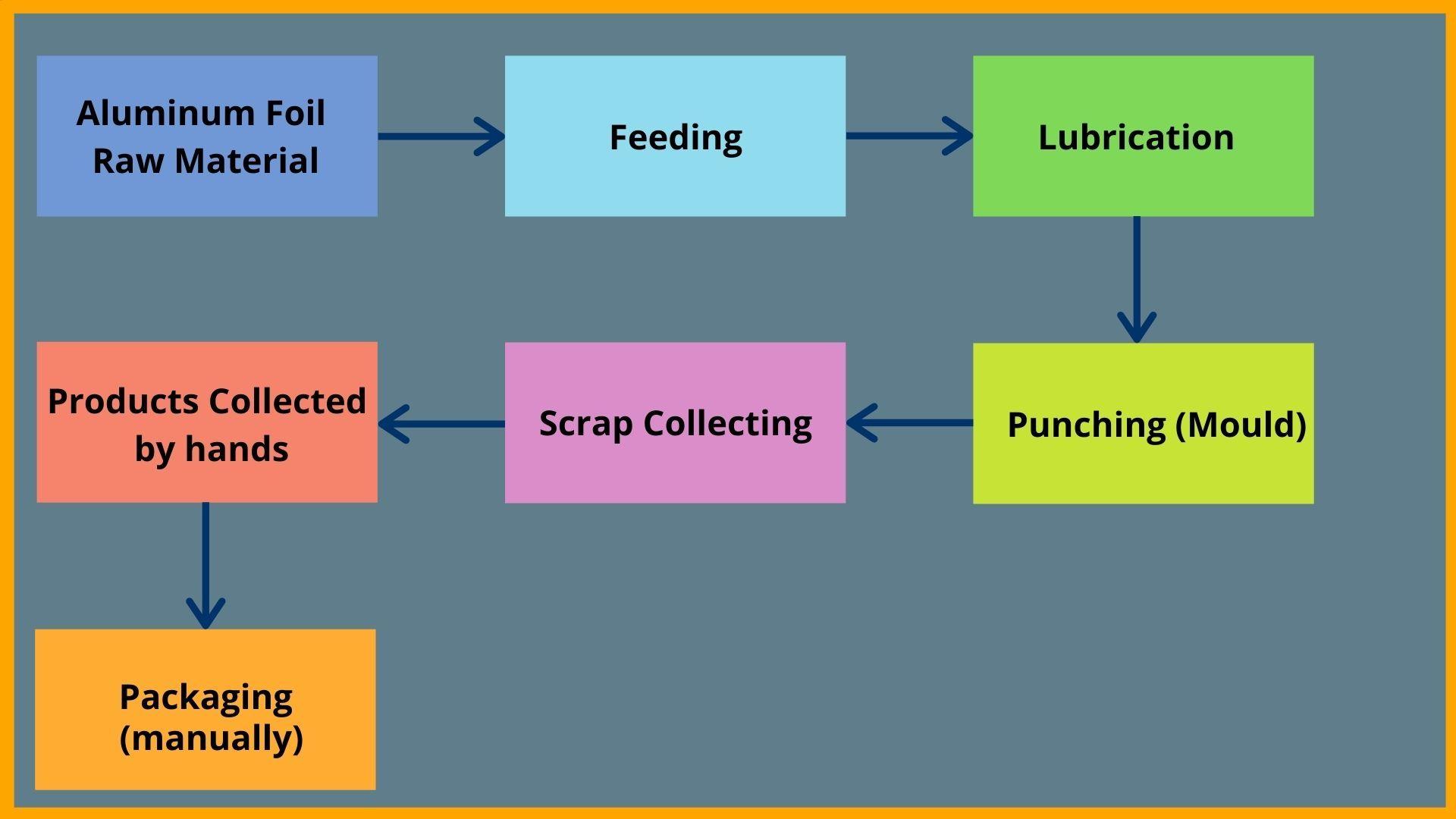 Machine Process ( Semi Automatic)