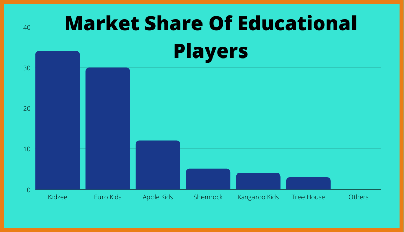 Market Share Of Educational Players