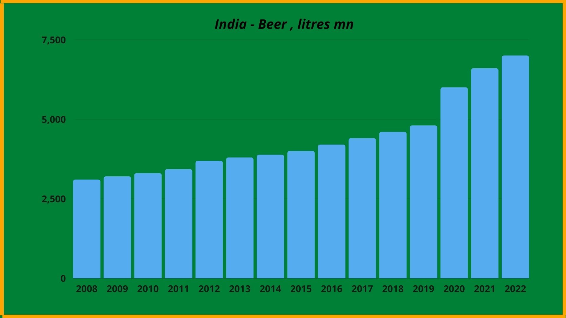 Onwards and Upwards For India's Beer Market