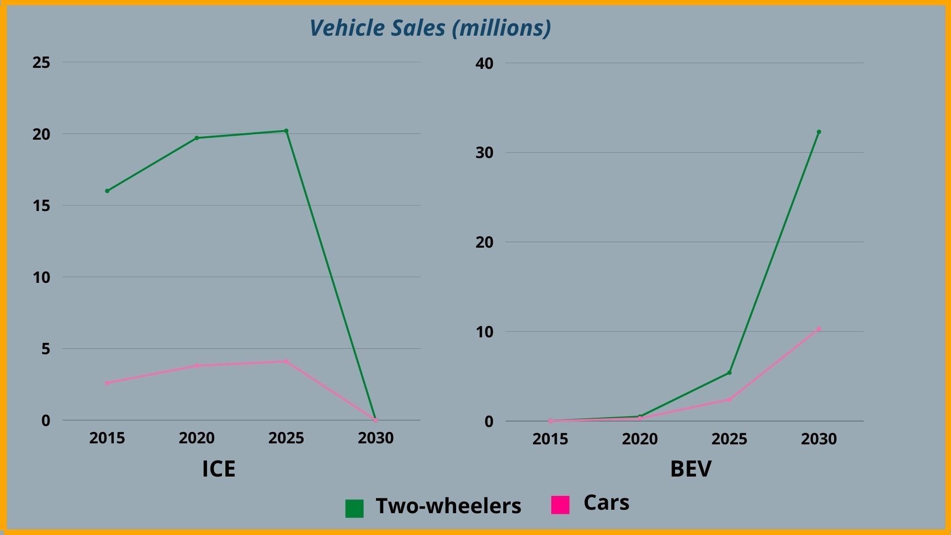 Projected BEV sales (millions) by 2030