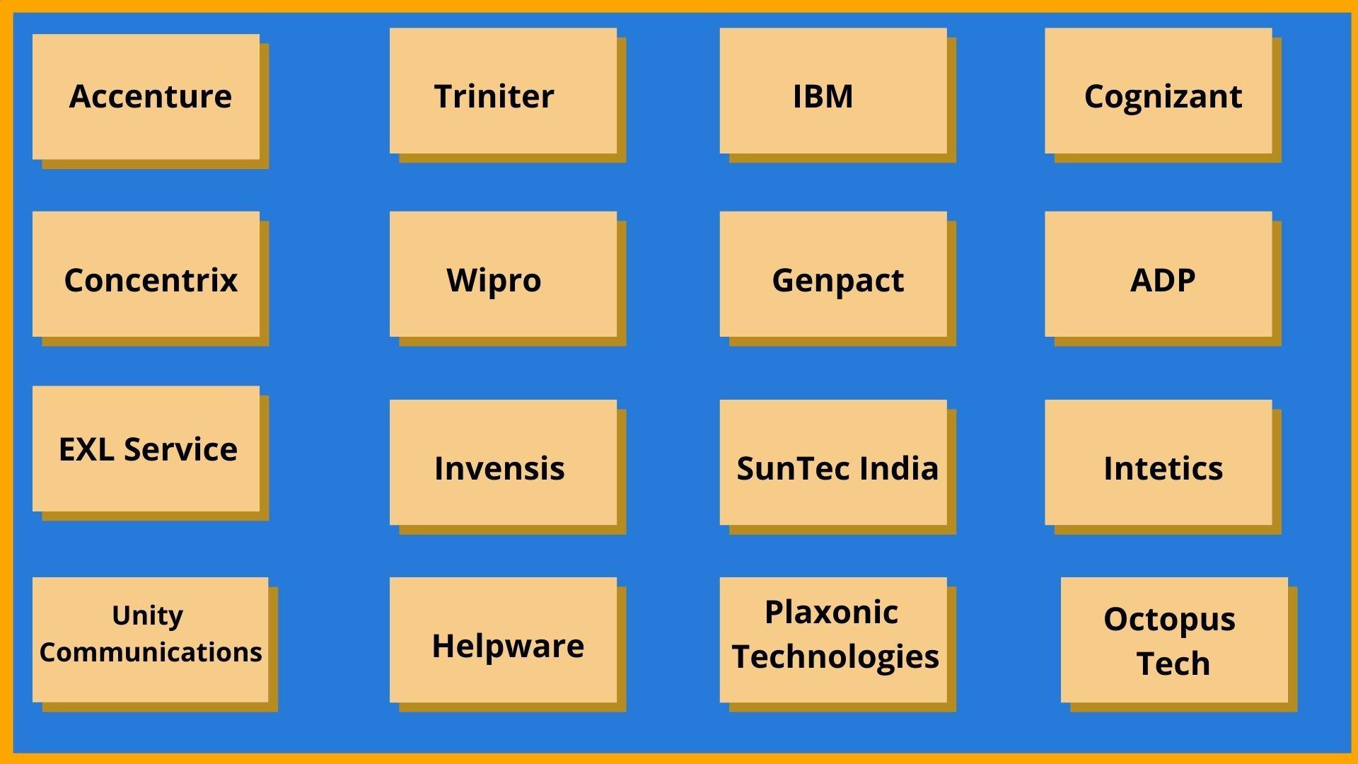 Top 16 BPO Companies In India