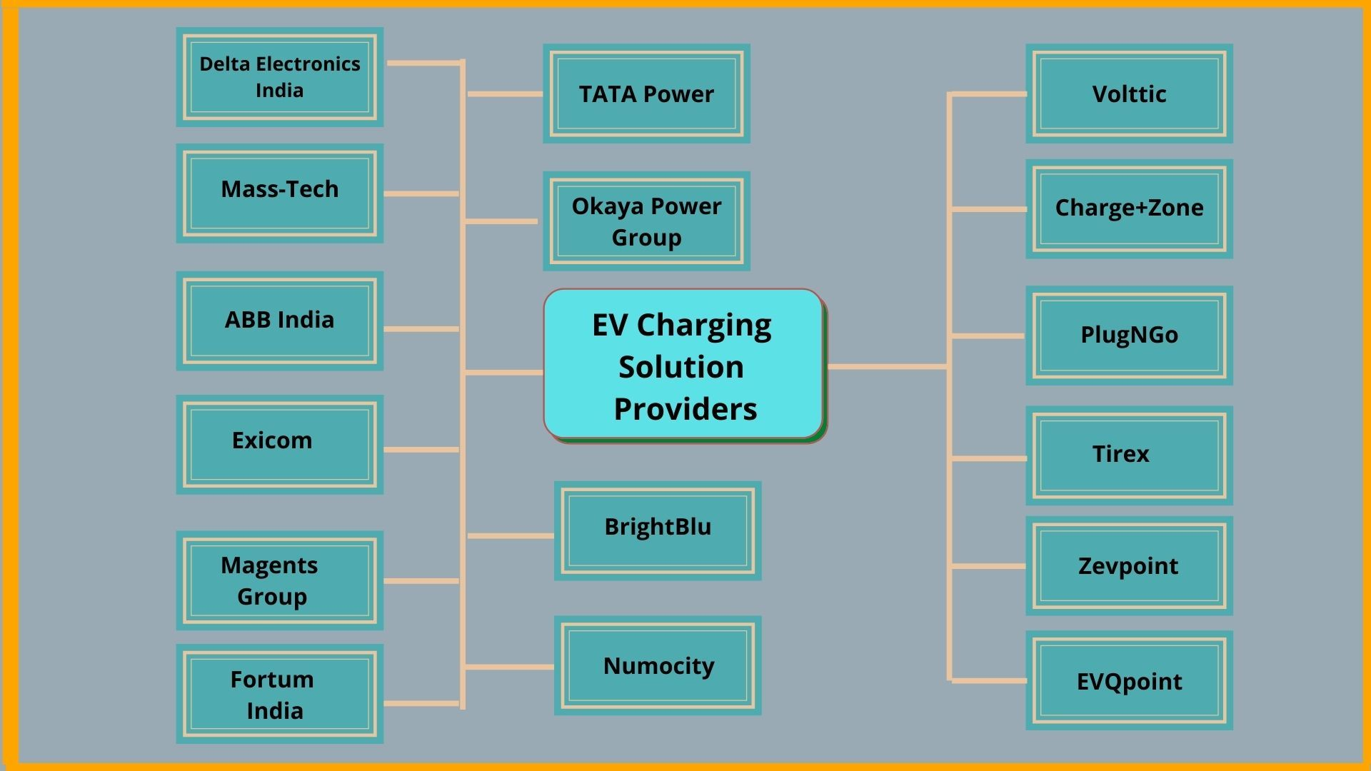 Top EV Charging Solution providers in India