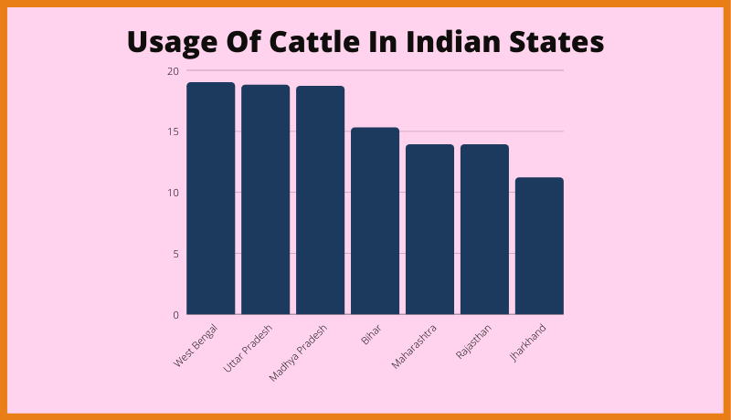 Usage Of Cattle In Indian States