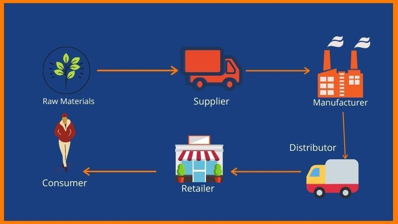 Most of the products differ in distributors and suppliers