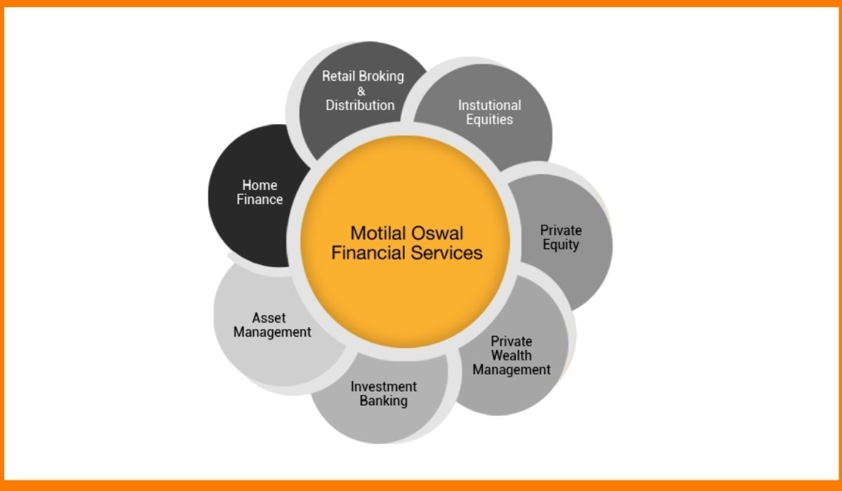The products and services offered by Motilal Oswal
