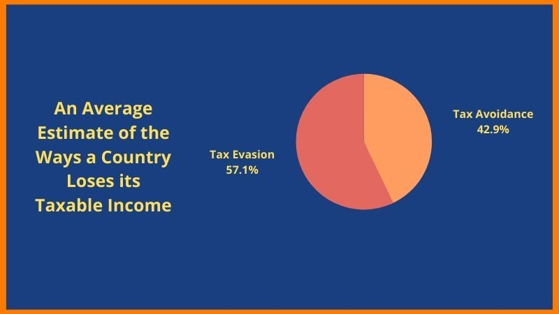 This shows that the taxing system in a lot of countries is still lacking