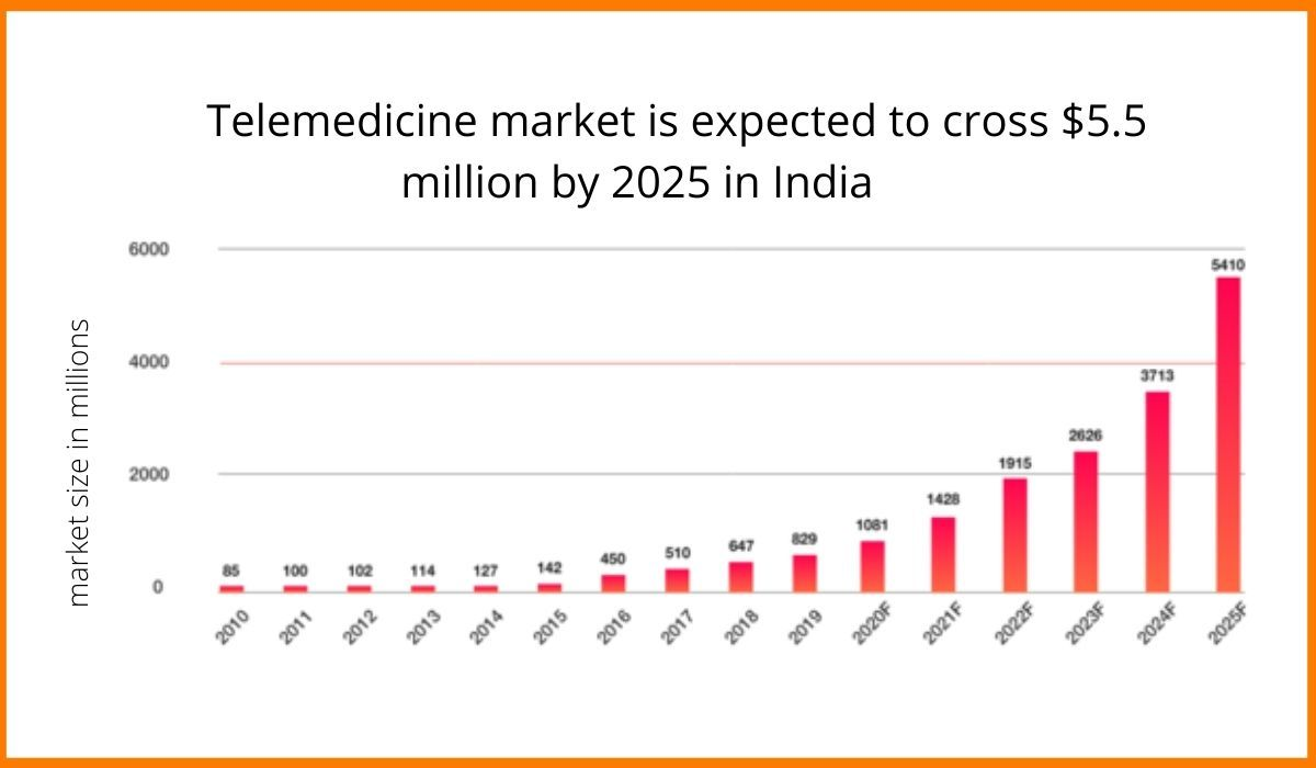 The telemedicine market by 2025