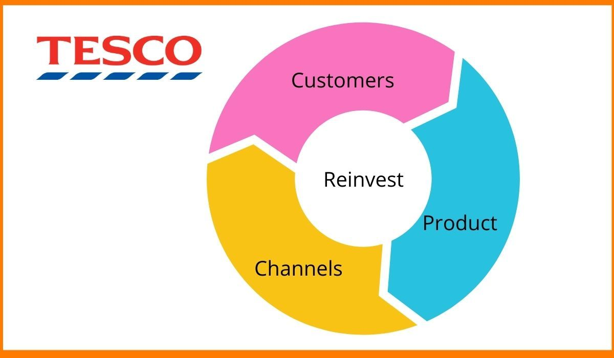 Main components of Tesco's business model