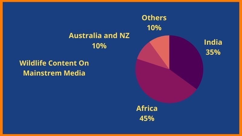 Africa generates the largest tariff on content overall