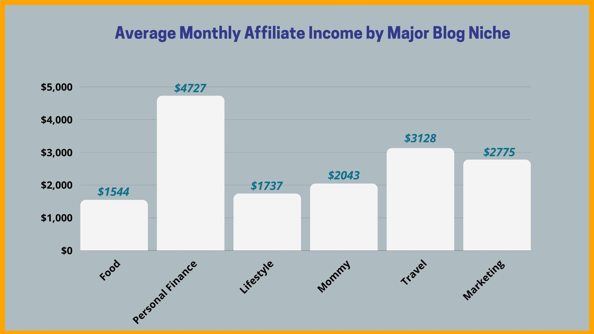 Blogging Income from Affiliate Marketing
