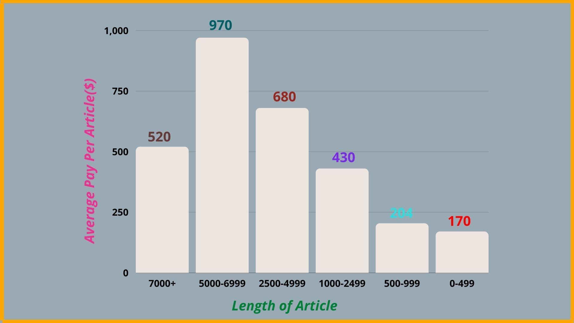 Earning of Freelance Writers