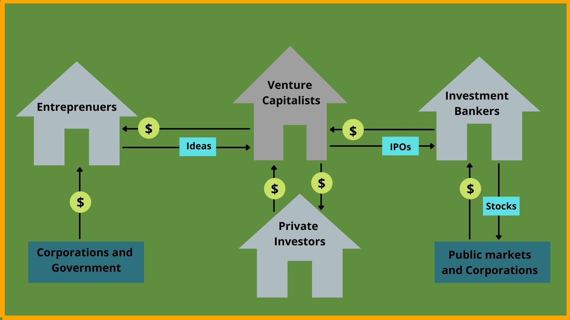 How Venture Capital Industry Works