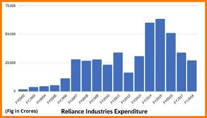 Reliance Industries Expenditure