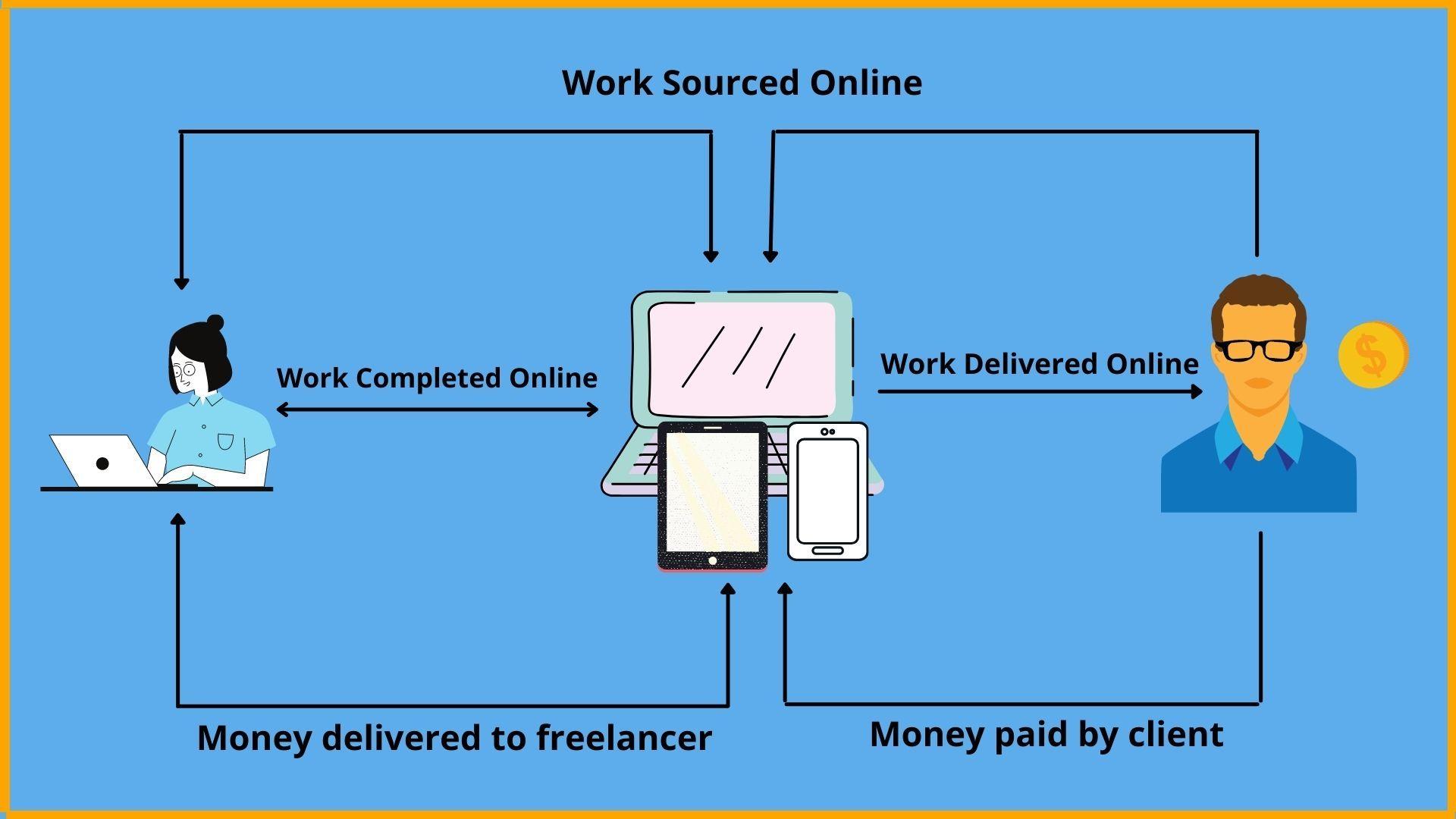 Sourced Online, Completed Online, Delivered Online