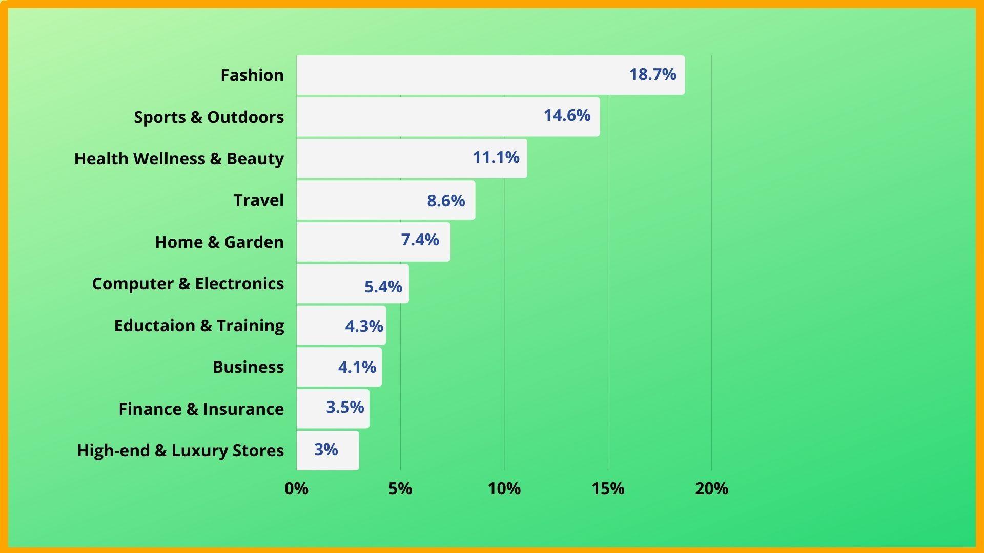 Top 10 Affiliate Categories