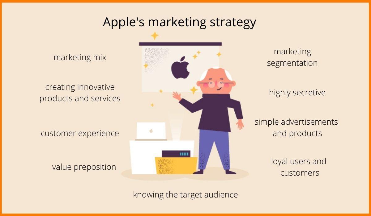 Apple's marketing strategy