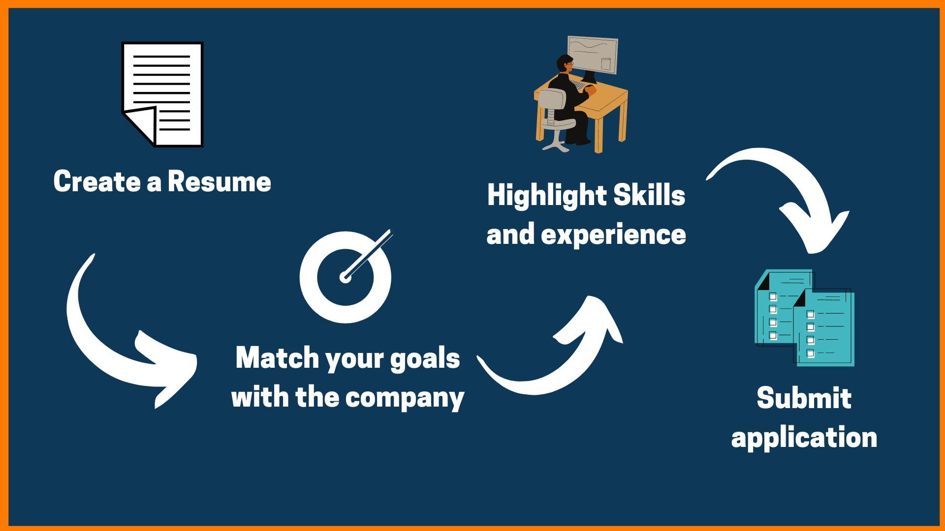Facebook Job Application Process