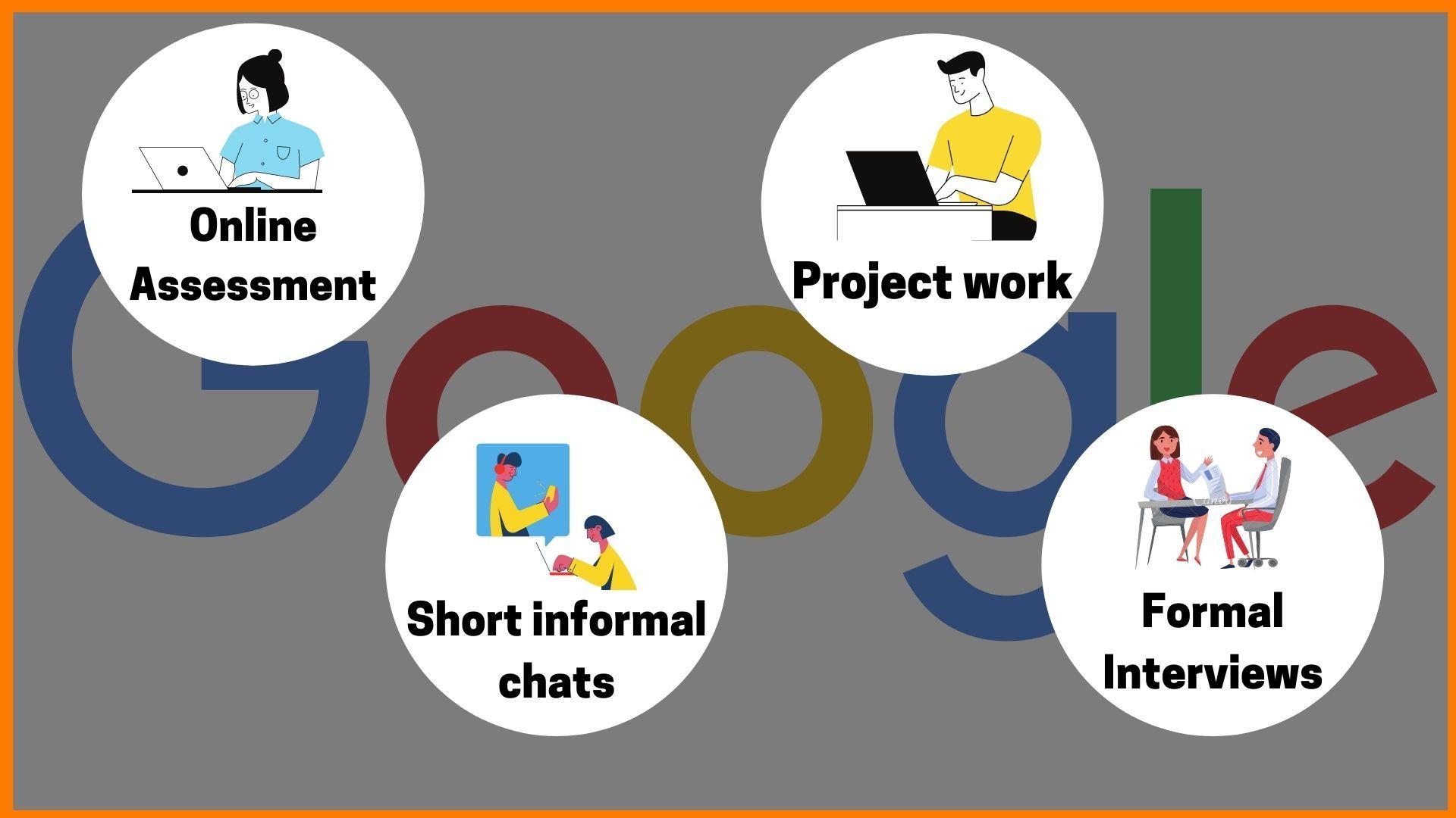Google's Hiring Process