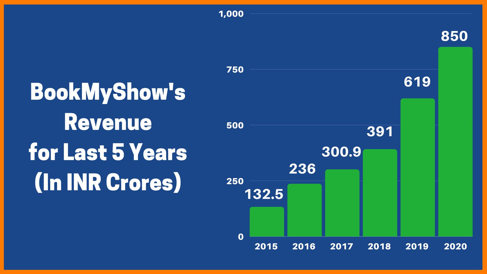 BookMyShow Revenue Model