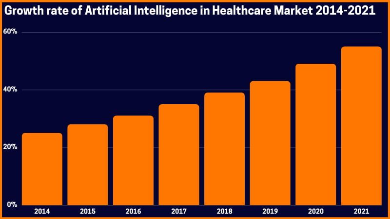 Growth rate of Artificial Intelligence in Healthcare