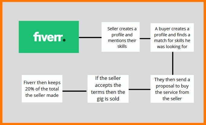How Fiverr Works