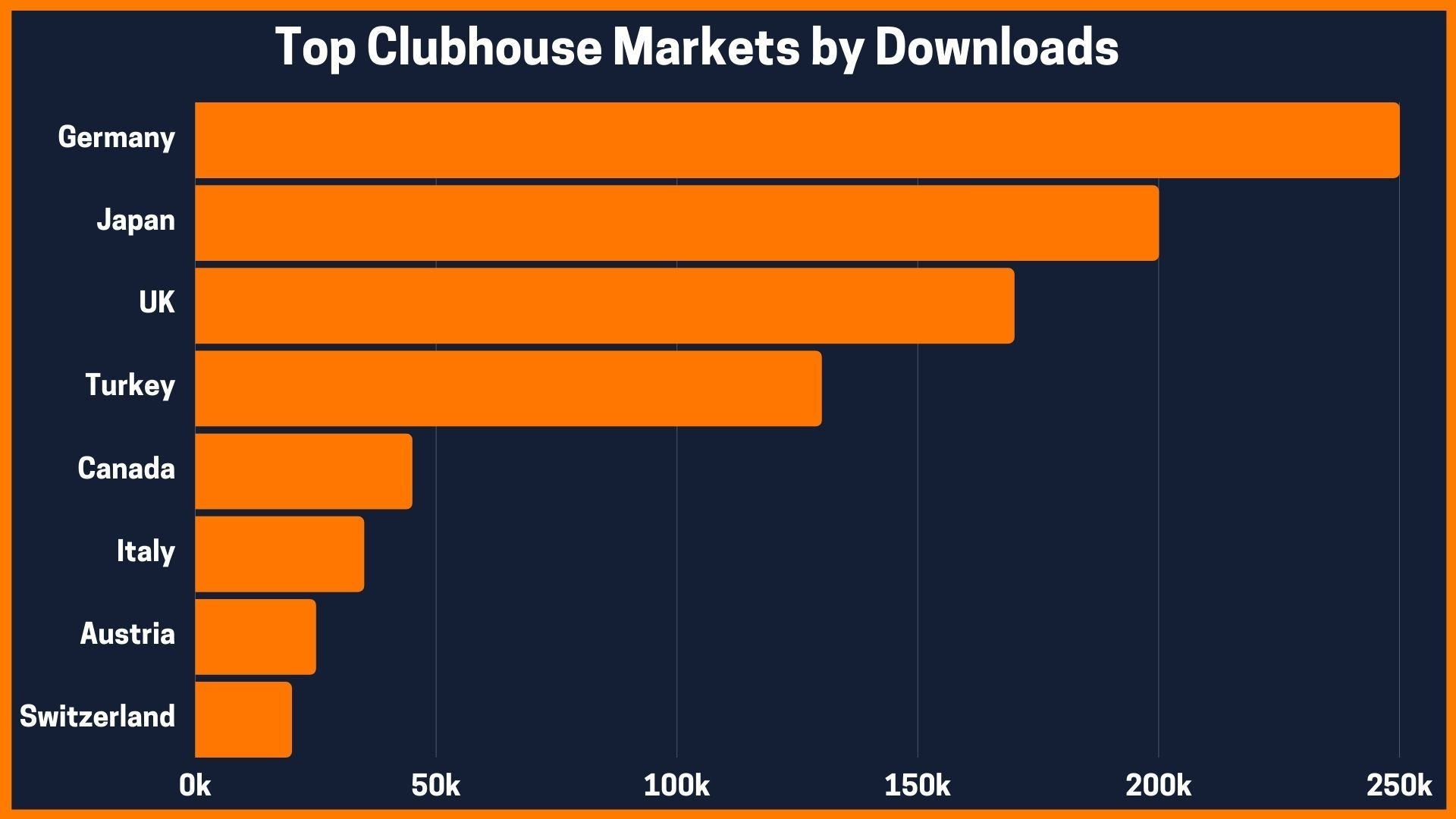 Top Clubhouse Markets by Downloads