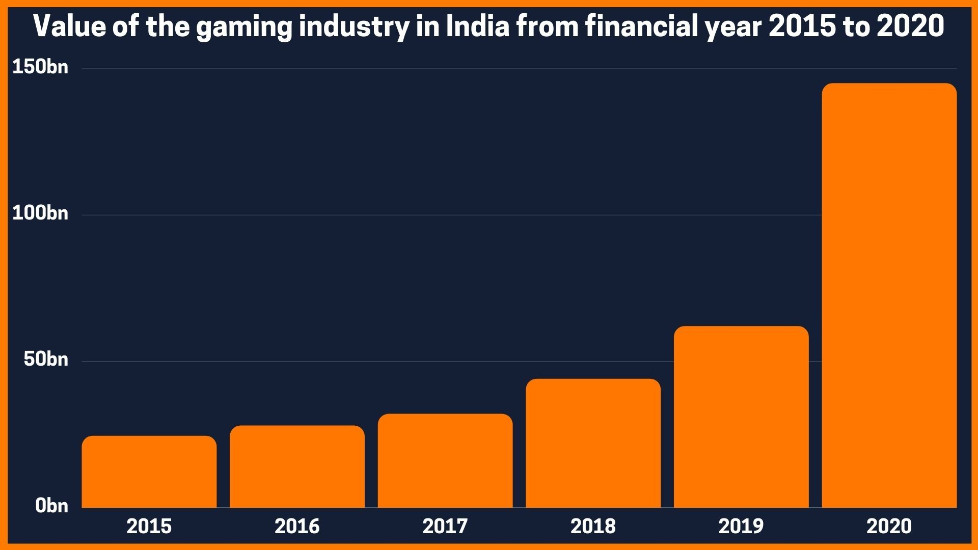 Value of the gaming industry in India from financial year 2015 to 2020
