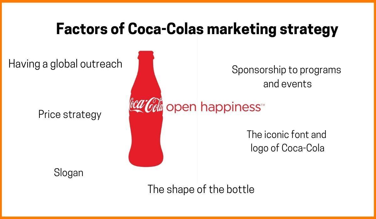 The factors of Coca-Cola marketing strategy