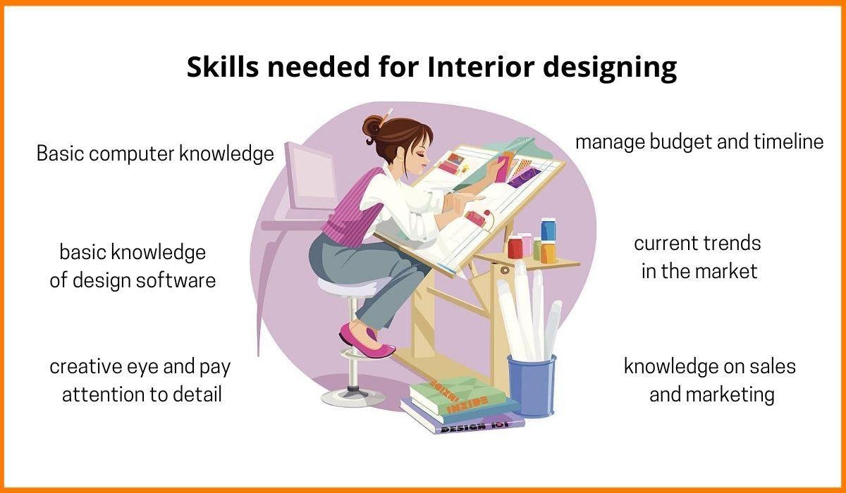 Skill needed for interior designing