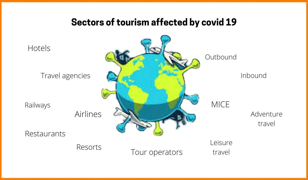 Sectors of Tourism Affected by the Pandemic in 2020