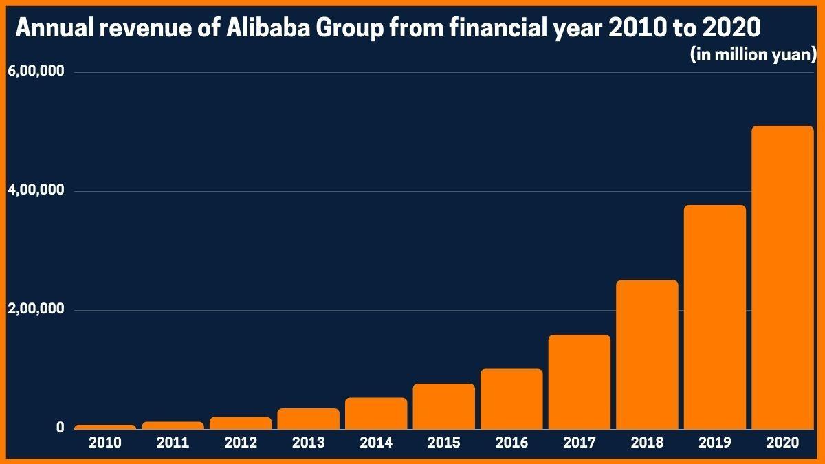 Annual revenue of Alibaba Group