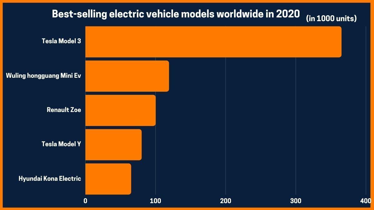 Best-selling electric vehicle models worldwide in 2020