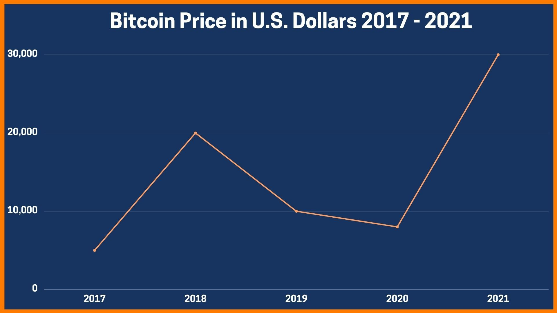 Bitcoin Price in U.S. Dollars 2017- 2021