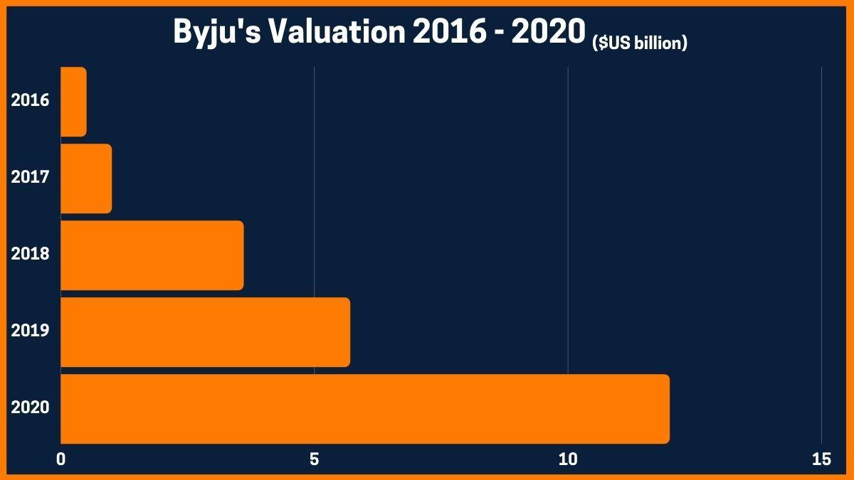 Byju's Valuation