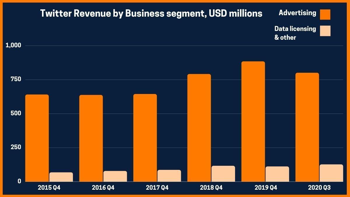 Twitter Revenue by Business segment, USD millions